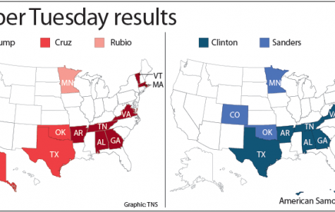 Trump, Clinton, successful on Super Tuesday